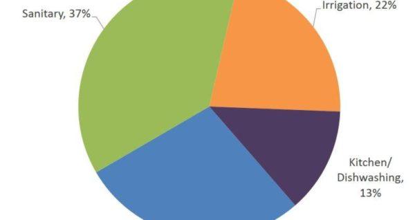 EPA pie chart